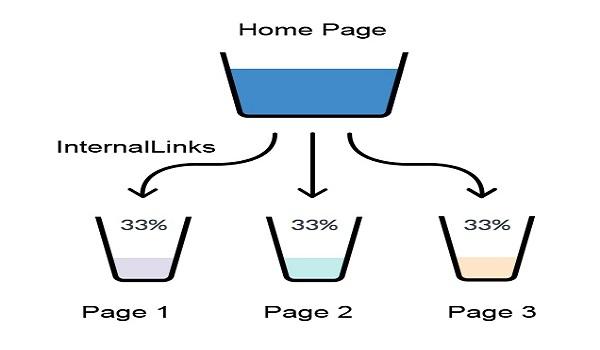 Tối ưu internal link trong seo