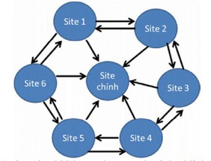 Mô hình wheel link