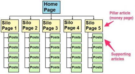 Mô hình silo trong internal link