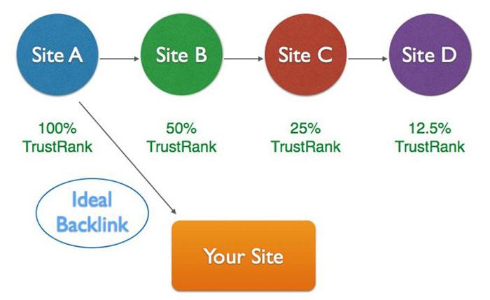6 cách xây dựng backlink hiệu quả